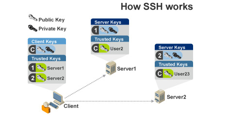 how_ssh_works.jpg