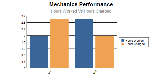 mechanic_performace.png