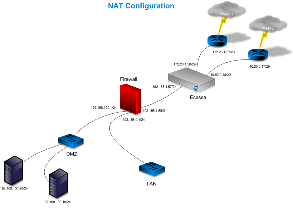 NAT_mode_O2ONAT_networkdiagram1.png