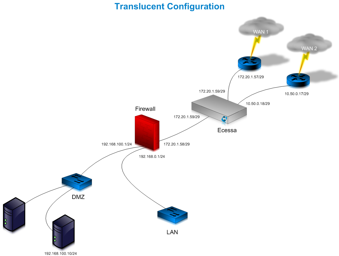 Translucent-Mode_O2ONAT_networkdiagram1.png