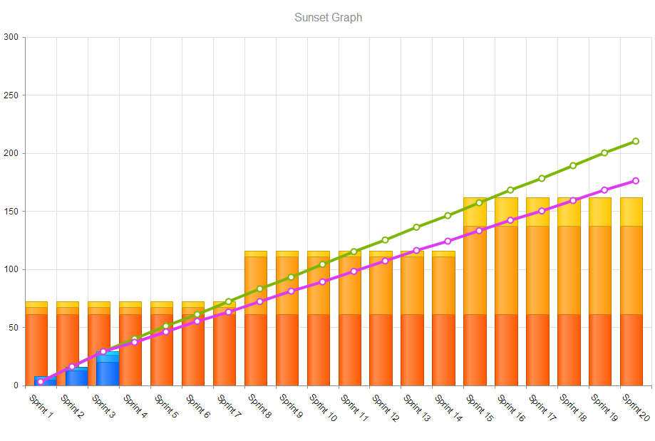 Dashboard - Sunset Graph without Legend 1.png